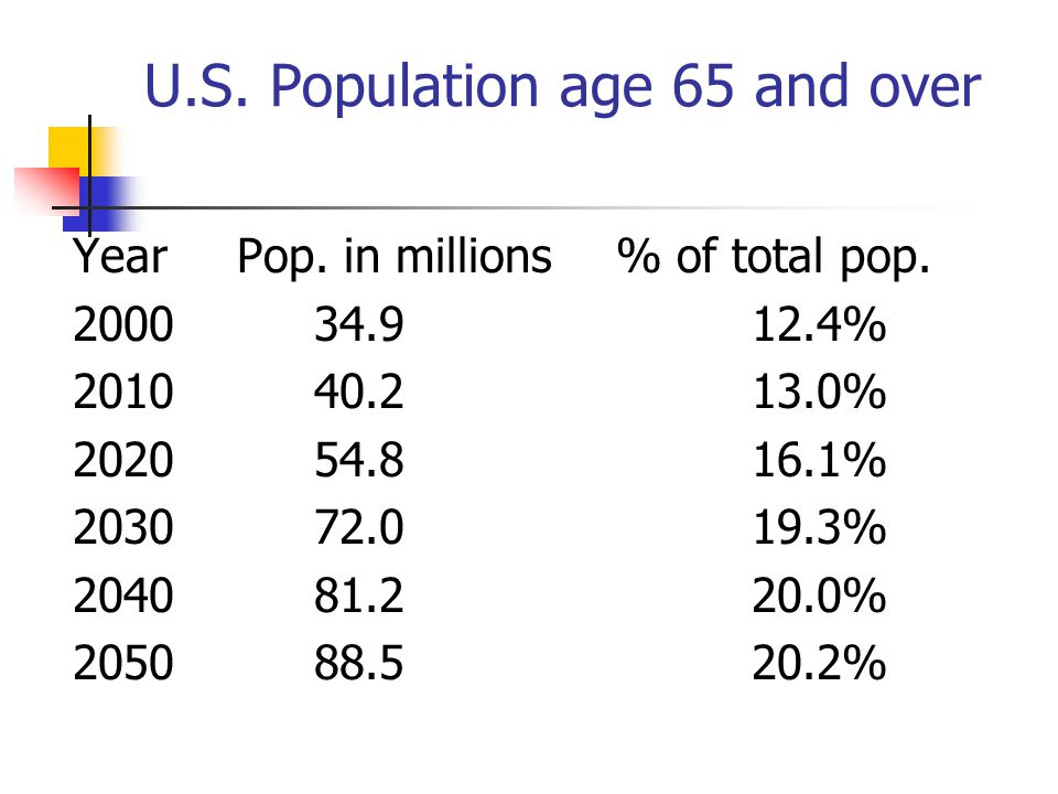 U.S. Population age 65 and over Year Pop. in millions % of total pop. 2000 34.9 12.4% 2010 40.2 13.0% 2020 54.8 16.1% 2030 72.0 19.3% 2040 81.2 20.0%
