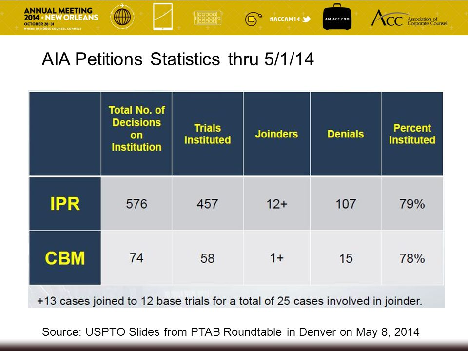 AIA Petitions Statistics thru 5/1/14 Source: USPTO Slides from PTAB Roundtable in Denver on May 8, 2014