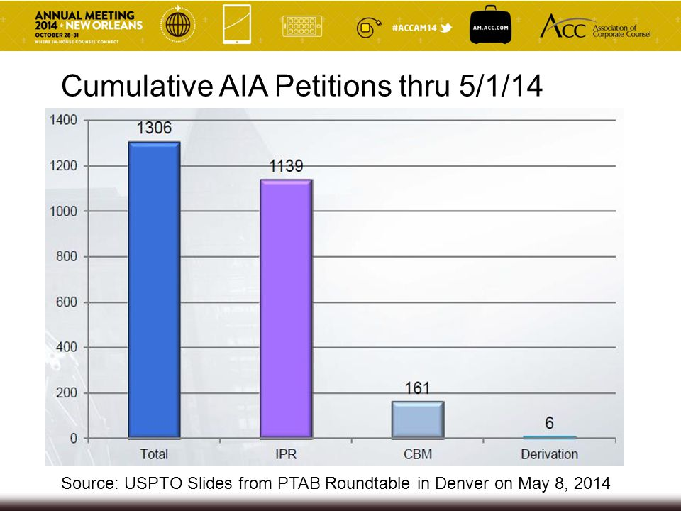Cumulative AIA Petitions thru 5/1/14 Source: USPTO Slides from PTAB Roundtable in Denver on May 8, 2014