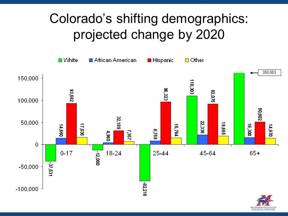 Colorado's shifting demographics: projected change by 2020 Source: U.S. Census Bureau 358,683