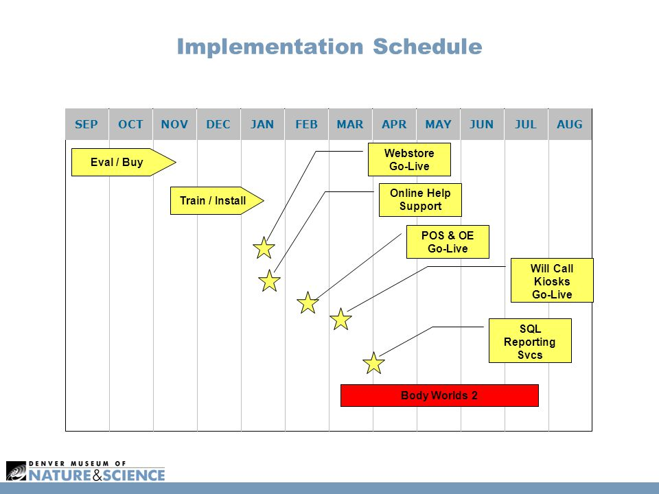Implementation Schedule SEPOCTNOVDECJANFEBMARAPRMAYJUNJULAUG Eval / Buy Webstore Go-Live Will Call Kiosks Go-Live SQL Reporting Svcs POS & OE Go-Live