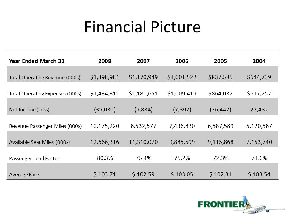 Financial Picture Year Ended March 3120082007200620052004 Total Operating Revenue (000s) $1,398,981$1,170,949$1,001,522$837,585$644,739 Total Operatin