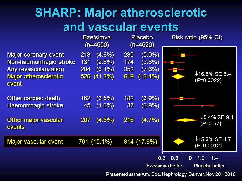SHARP: Major atherosclerotic and vascular events Risk ratio (95% CI) Placebo (n=4620) Placebo (n=4620) Eze/simva (n=4650) Eze/simva (n=4650) Major coronary event Non-haemorrhagic stroke Any revascularization Major atherosclerotic event Other cardiac death Haemorrhagic stroke Other major vascular events Major vascular event Major coronary event Non-haemorrhagic stroke Any revascularization Major atherosclerotic event Other cardiac death Haemorrhagic stroke Other major vascular events Major vascular event 213 131 284 526 162 45 207 701 213 131 284 526 162 45 207 701 (4.6%) (2.8%) (6.1%) (11.3%) (3.5%) (1.0%) (4.5%) (15.1%) (4.6%) (2.8%) (6.1%) (11.3%) (3.5%) (1.0%) (4.5%) (15.1%) 230 174 352 619 182 37 218 814 230 174 352 619 182 37 218 814 (5.0%) (3.8%) (7.6%) (13.4%) (3.9%) (0.8%) (4.7%) (17.6%) (5.0%) (3.8%) (7.6%) (13.4%) (3.9%) (0.8%) (4.7%) (17.6%)  16.5% SE 5.4 (P=0.0022)  5.4% SE 9.4 (P=0.57)  15.3% SE 4.7 (P=0.0012) 0.6 0.8 1.0 1.2 1.4 Eze/simva better Placebo better Presented at the Am.