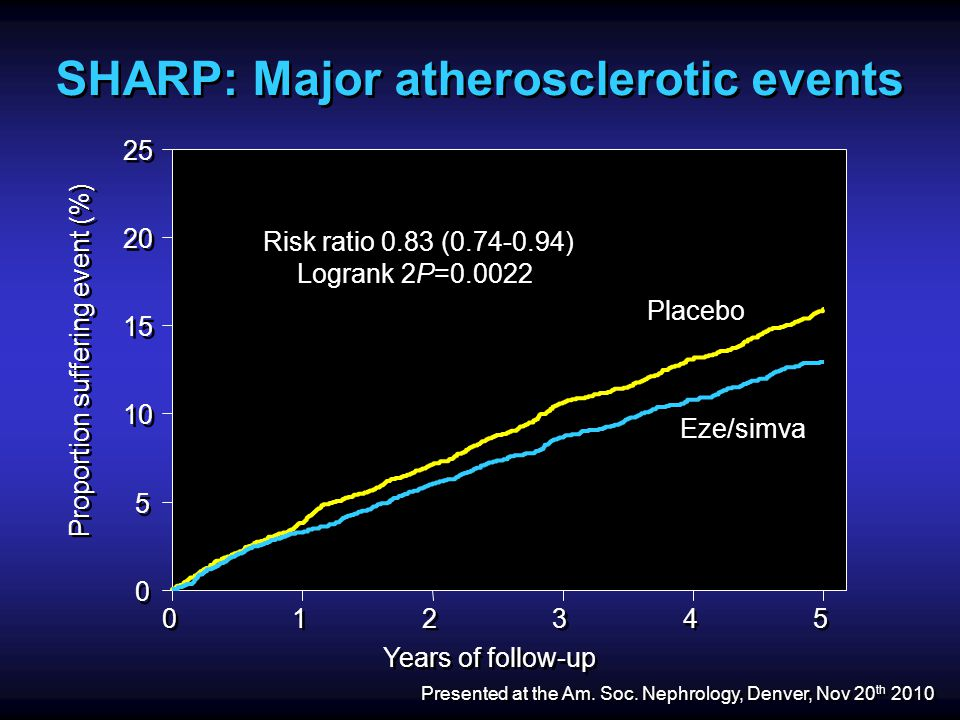 SHARP: Major atherosclerotic events 0 0 1 1 2 2 3 3 4 4 5 5 Years of follow-up 0 0 5 5 10 15 20 25 Proportion suffering event (%) Risk ratio 0.83 (0.74-0.94) Logrank 2P=0.0022 Placebo Eze/simva Presented at the Am.