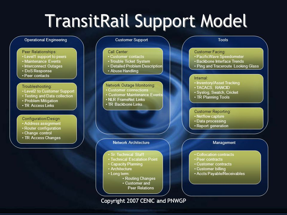 Copyright 2007 CENIC and PNWGP TransitRail Support Model Peer Relationships: Level1 support to peers Maintenance Events Interconnect Outages DoS Response Peer contacts Operational EngineeringCustomer SupportTools Customer Facing: PacificWave Speedometer Backbone Interface Trends Ping and Traceroute Looking Glass Customer Reporting: Netflow capture Data processing Report generation Call Center: Customer contacts Trouble Ticket System Detailed Problem Description Abuse Handling Network Outage Monitoring: Customer connections Customer Maintenance Events NLR FrameNet Links TR Backbone Links Troubleshooting: Level2 to Customer Support Testing and Data collection Problem Mitigation TR Access Links Internal: Inventory/Asset Tracking TACACS, RANCID Syslog, Swatch, Cricket TR Planning Tools Management Collocation contracts Peer contracts Customer contracts Customer billing Accts Payable/Receivables Configuration/Design: Address assignment Router configuration Change control TR Access Changes Network Architecture Sr.