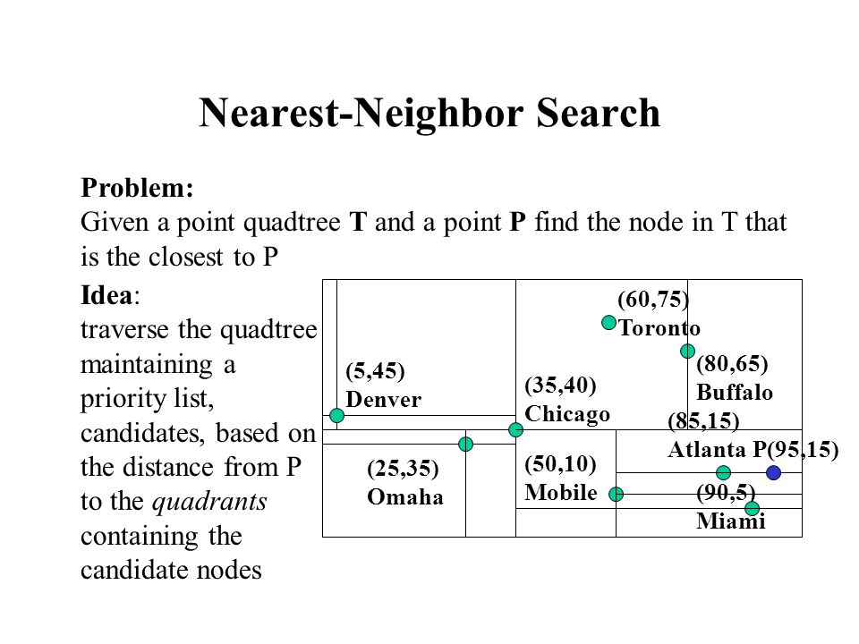 Nearest-Neighbor Search Problem: Given a point quadtree T and a point P find the node in T that is the closest to P Idea: traverse the quadtree maintaining a priority list, candidates, based on the distance from P to the quadrants containing the candidate nodes (25,35) Omaha (5,45) Denver (35,40) Chicago (50,10) Mobile (90,5) Miami (85,15) Atlanta (80,65) Buffalo (60,75) Toronto P(95,15)