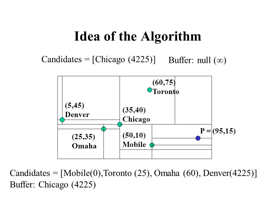 Idea of the Algorithm (25,35) Omaha (5,45) Denver (35,40) Chicago (50,10) Mobile (60,75) Toronto P = (95,15) Candidates = [Chicago (4225)] Buffer: null (  ) Candidates = [Mobile(0),Toronto (25), Omaha (60), Denver(4225)] Buffer: Chicago (4225)