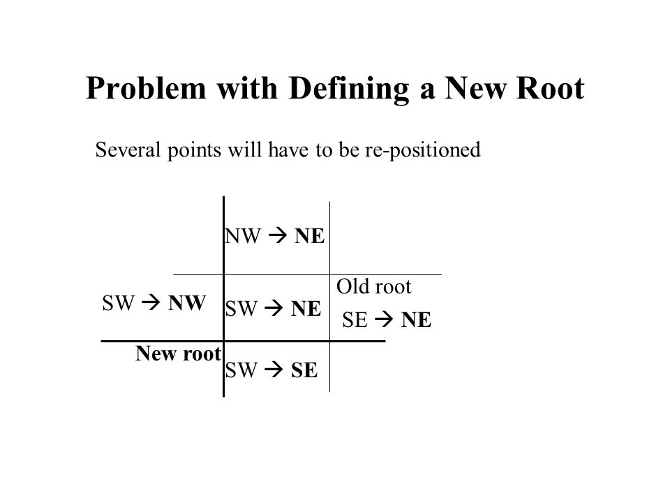 Problem with Defining a New Root Several points will have to be re-positioned Old root New root SW  NE NW  NE SW  NW SE  NE SW  SE