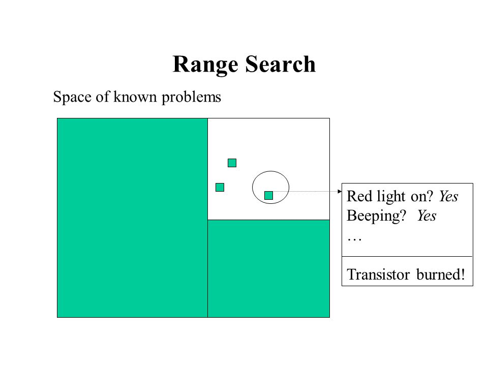Range Search Red light on Yes Beeping Yes … Transistor burned! Space of known problems