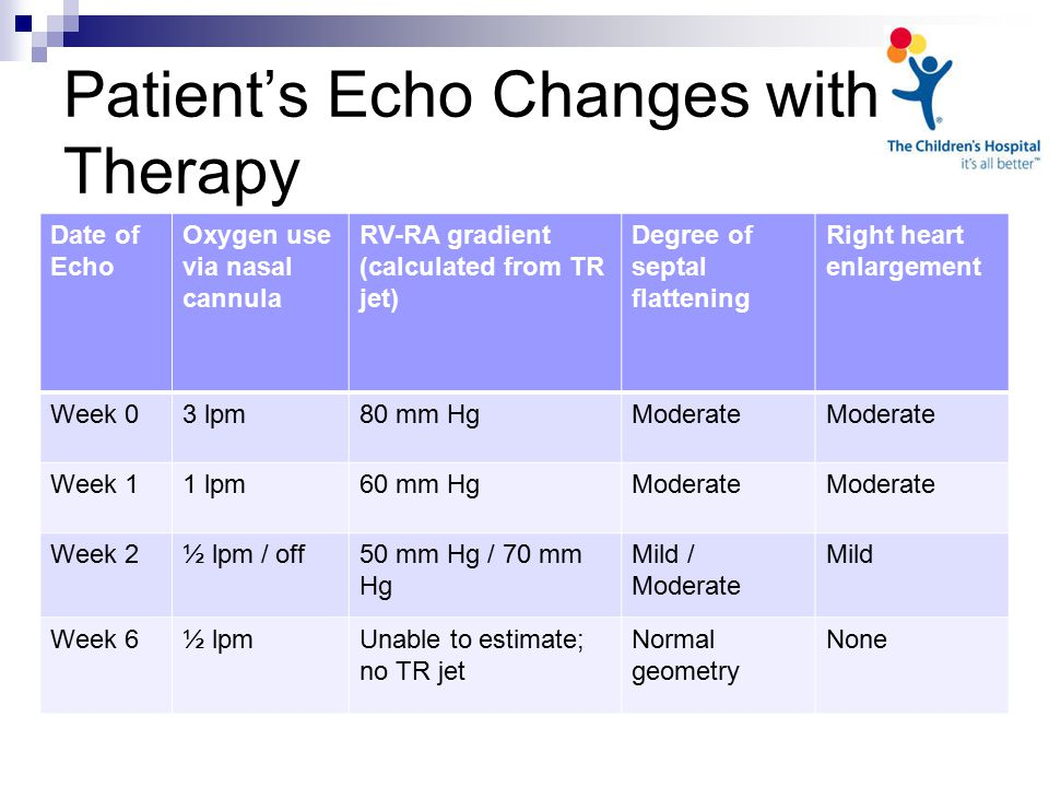 Patient's Echo Changes with Therapy Date of Echo Oxygen use via nasal cannula RV-RA gradient (calculated from TR jet) Degree of septal flattening Right heart enlargement Week 03 lpm80 mm HgModerate Week 11 lpm60 mm HgModerate Week 2½ lpm / off50 mm Hg / 70 mm Hg Mild / Moderate Mild Week 6½ lpmUnable to estimate; no TR jet Normal geometry None