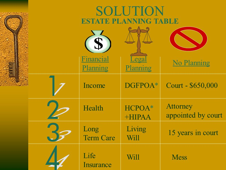 SOLUTION ESTATE PLANNING TABLE Financial Planning Legal Planning No Planning Income Health Long Term Care Life Insurance WillMess Living Will 15 years in court HCPOA* +HIPAA Attorney appointed by court DGFPOA*Court - $650,000