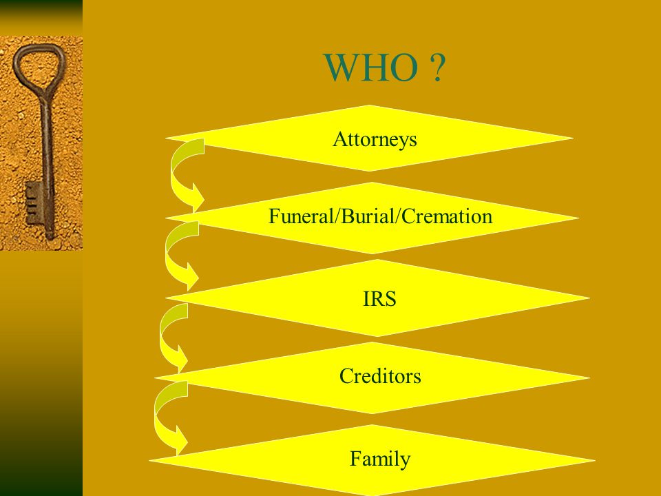 WHO Attorneys Funeral/Burial/Cremation IRS Creditors Family