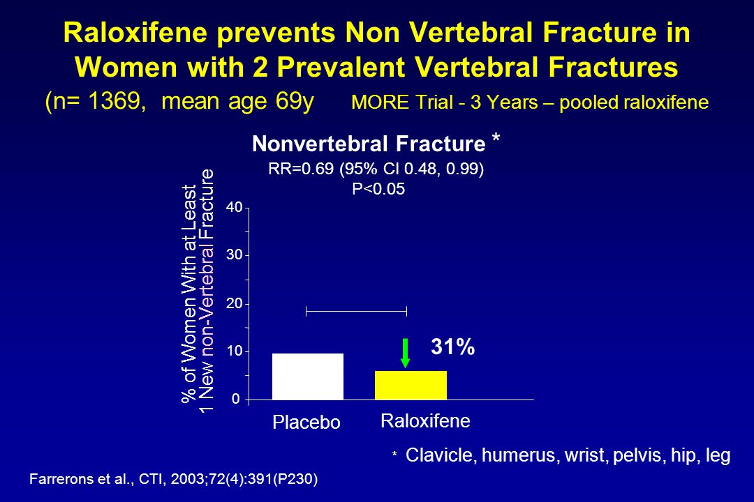 Raloxifene prevents Non Vertebral Fracture in Women with 2 Prevalent Vertebral Fractures (n= 1369, mean age 69y MORE Trial - 3 Years – pooled raloxife