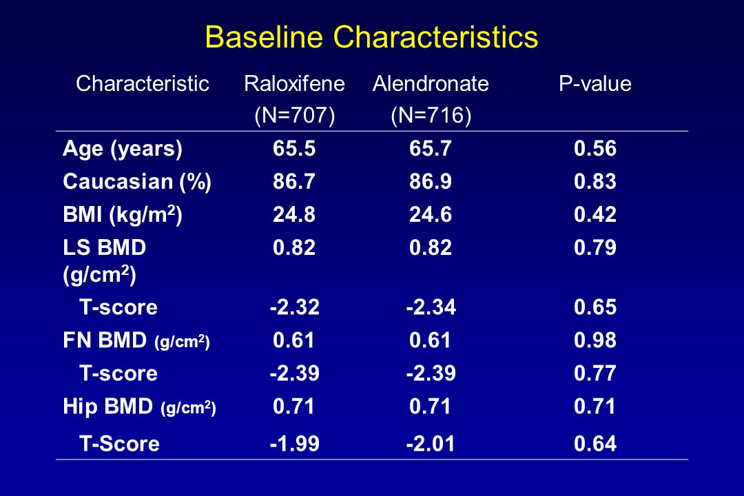 Baseline Characteristics CharacteristicRaloxifene (N=707) Alendronate (N=716) P-value Age (years)65.565.70.56 Caucasian (%)86.786.90.83 BMI (kg/m 2 )24.824.60.42 LS BMD (g/cm 2 ) 0.82 0.79 T-score-2.32-2.340.65 FN BMD (g/cm 2 ) 0.61 0.98 T-score-2.39 0.77 Hip BMD (g/cm 2 ) 0.71 T-Score-1.99-2.010.64