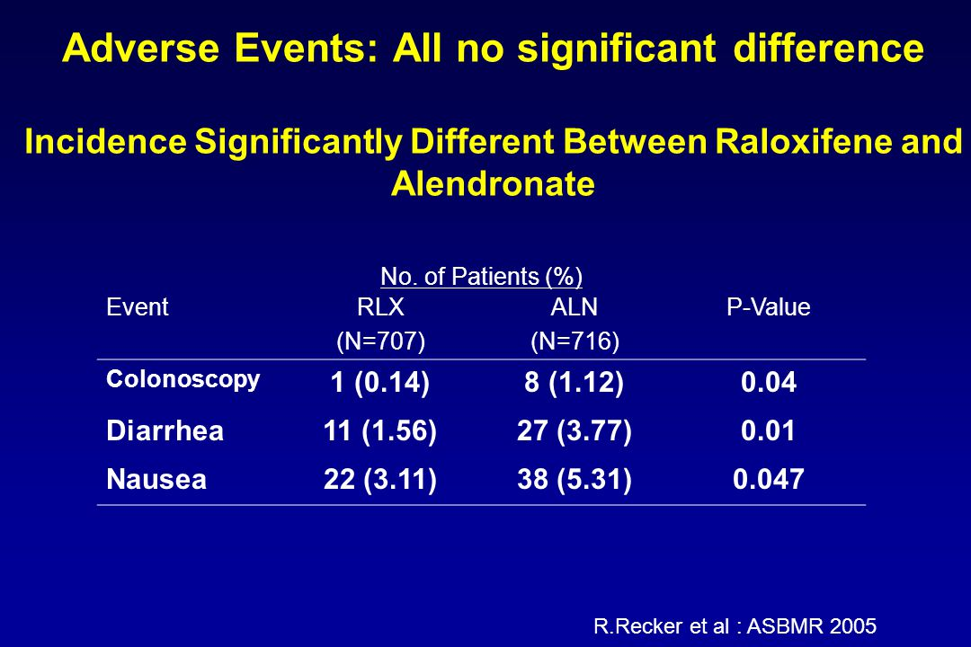 Adverse Events: All no significant difference Incidence Significantly Different Between Raloxifene and Alendronate No.