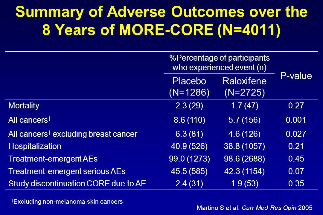 Summary of Adverse Outcomes over the 8 Years of MORE-CORE (N=4011) %Percentage of participants who experienced event (n) P-value Placebo (N=1286) Ralo