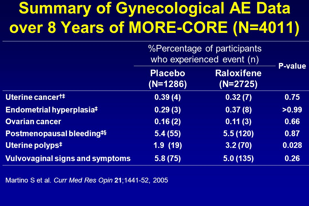 Summary of Gynecological AE Data over 8 Years of MORE-CORE (N=4011) %Percentage of participants who experienced event (n) P-value Placebo (N=1286) Raloxifene (N=2725) Uterine cancer †‡ 0.39 (4)0.32 (7)0.75 Endometrial hyperplasia ‡ 0.29 (3)0.37 (8)>0.99 Ovarian cancer0.16 (2)0.11 (3)0.66 Postmenopausal bleeding ‡§ 5.4 (55)5.5 (120)0.87 Uterine polyps ‡ 1.9 (19)3.2 (70)0.028 Vulvovaginal signs and symptoms5.8 (75)5.0 (135)0.26 Martino S et al.