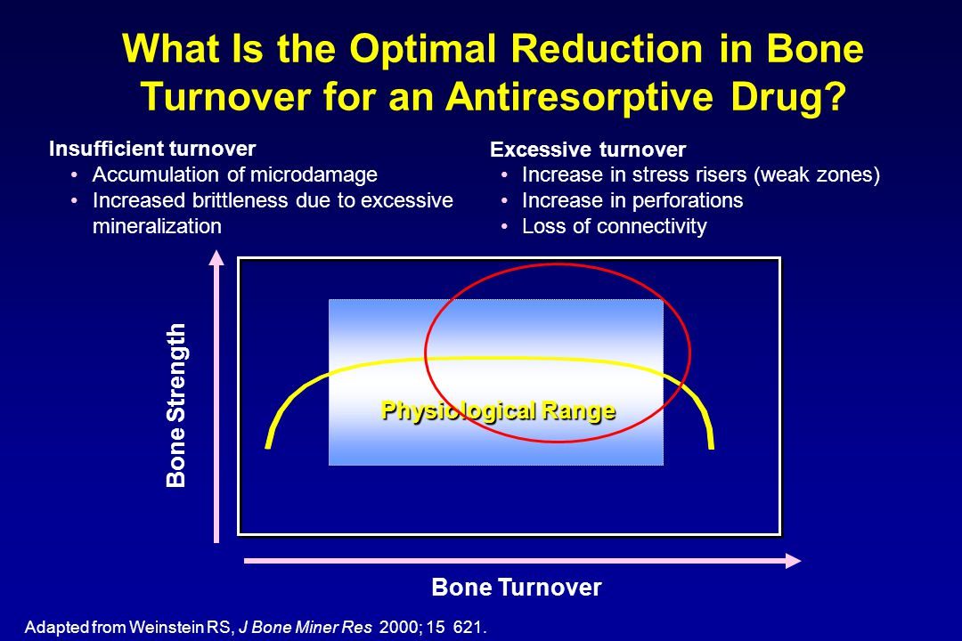 What Is the Optimal Reduction in Bone Turnover for an Antiresorptive Drug? Adapted from Weinstein RS, J Bone Miner Res 2000; 15 621. Physiological Ran
