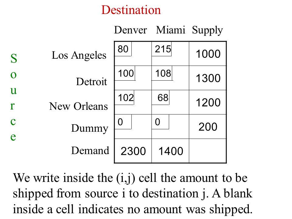 80215 1000 100108 1300 102 68 1200 00 200 23001400 SourceSource Destination Denver Miami Supply Demand Los Angeles Detroit New Orleans Dummy We write