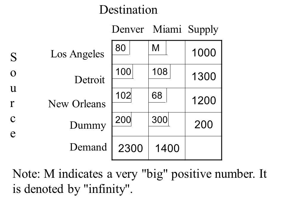 80M 1000 100108 1300 10268 1200 200300 200 23001400 SourceSource Destination Denver Miami Supply Demand Los Angeles Detroit New Orleans Dummy Note: M