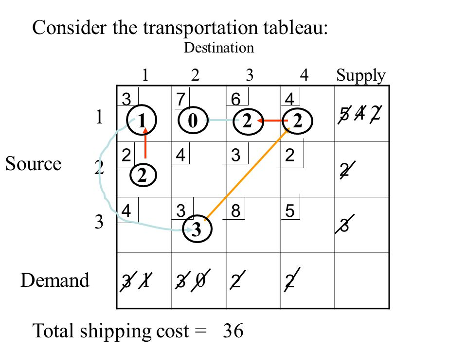 Consider the transportation tableau: 3764 5 2432 2 4385 3 3322 Destination 1 2 3 4 Supply Source 1 2 3 Demand Total shipping cost =36 2 1 1 4 3 0 220
