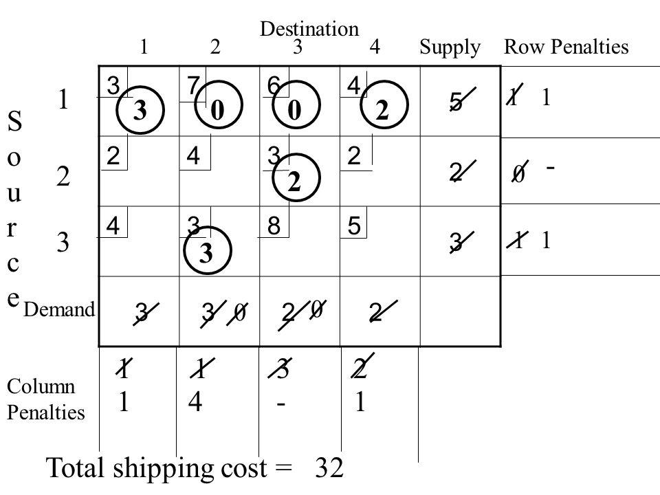 3764 5 2432 2 4385 3 3 3 2 2 Destination 1 2 3 4 Supply Row Penalties SourceSource 1 2 3 Demand Total shipping cost =32 Column Penalties 1 0 1 1132 2