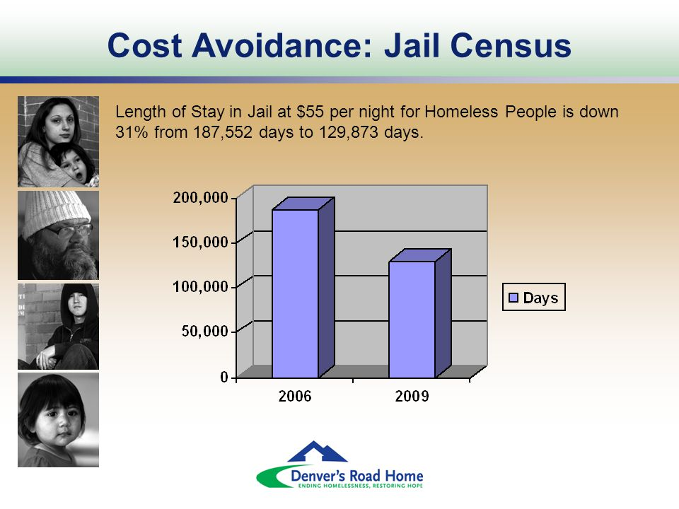 Cost Avoidance: Jail Census Length of Stay in Jail at $55 per night for Homeless People is down 31% from 187,552 days to 129,873 days.