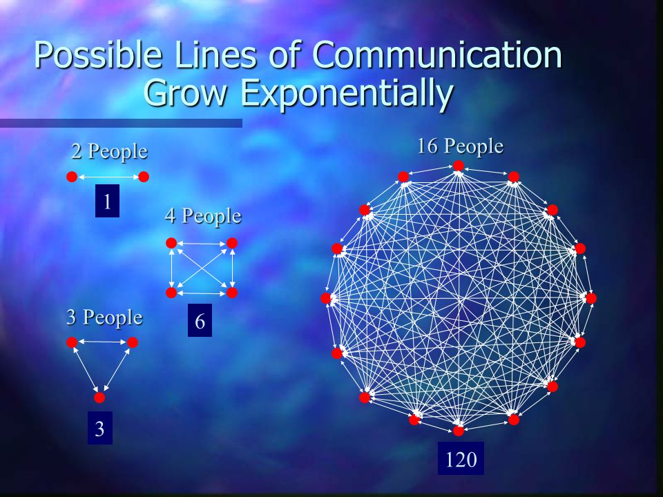 Possible Lines of Communication Grow Exponentially 1 3 6 120 2 People 3 People 4 People 16 People