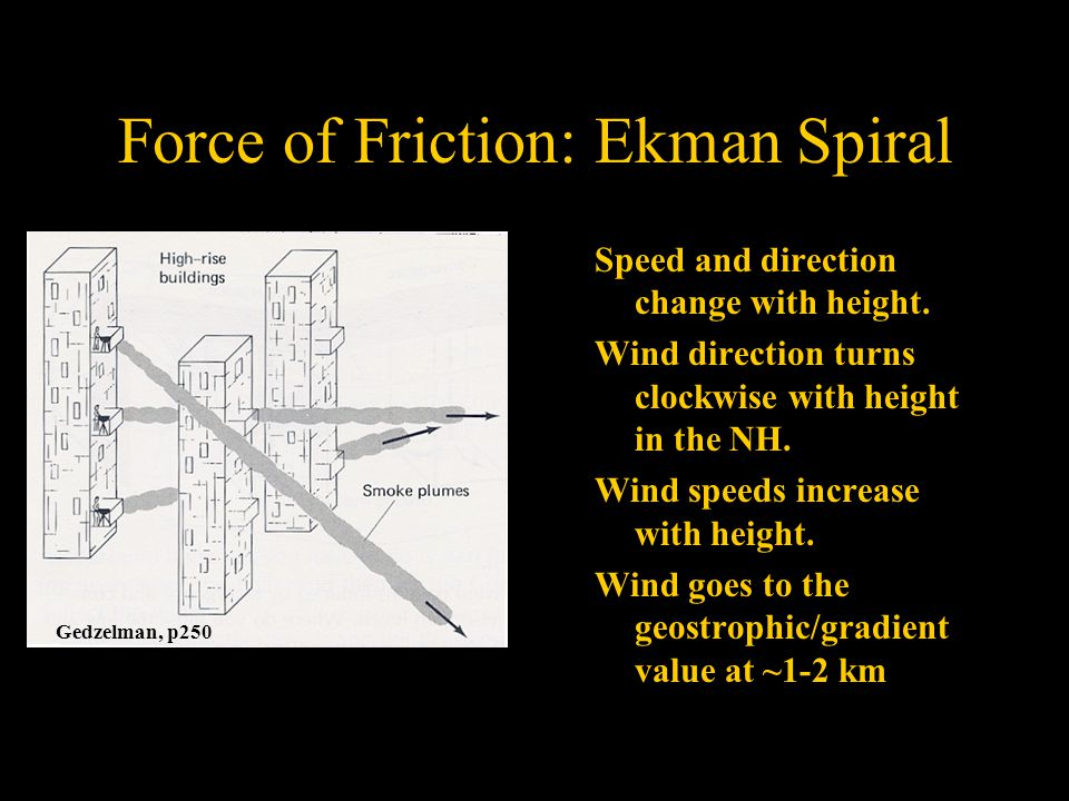 Gedzelman, p250 Force of Friction: Ekman Spiral Speed and direction change with height.