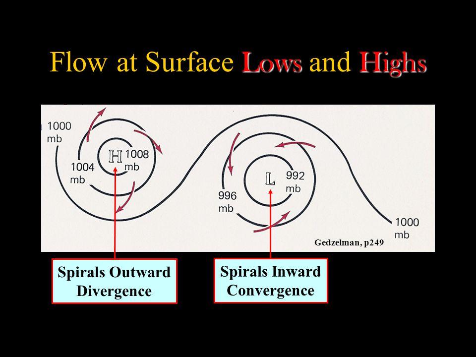 Gedzelman, p249 LowsHighs Flow at Surface Lows and Highs Spirals Outward Divergence Spirals Inward Convergence