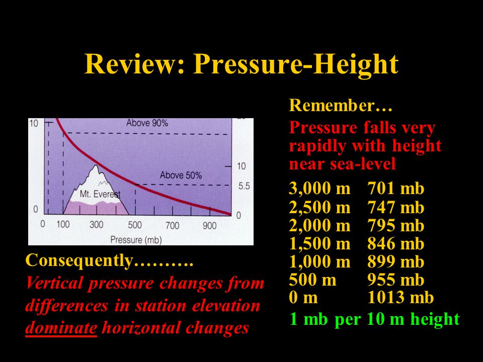 Review: Pressure-Height Remember… Pressure falls very rapidly with height near sea-level 3,000 m 701 mb 2,500 m747 mb 2,000 m 795 mb 1,500 m846 mb 1,000 m899 mb 500 m955 mb 0 m1013 mb 1 mb per 10 m height Consequently……….