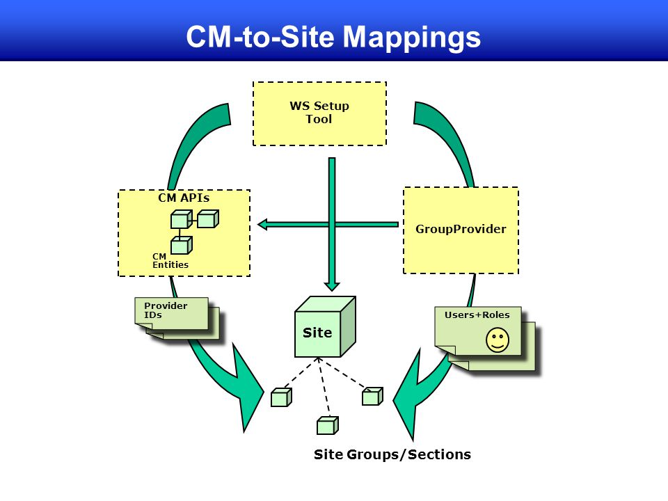 CM-to-Site Mappings CM APIs CM Entities Provider IDs WS Setup Tool Site GroupProvider Site Groups/Sections Users+Roles