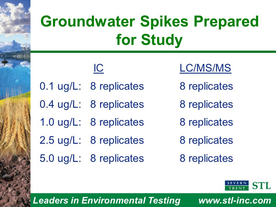 Leaders in Environmental Testingwww.stl-inc.com Groundwater Spikes Prepared for Study ICLC/MS/MS 0.1 ug/L: 8 replicates8 replicates 0.4 ug/L: 8 replicates 8 replicates 1.0 ug/L: 8 replicates8 replicates 2.5 ug/L: 8 replicates 8 replicates 5.0 ug/L: 8 replicates 8 replicates