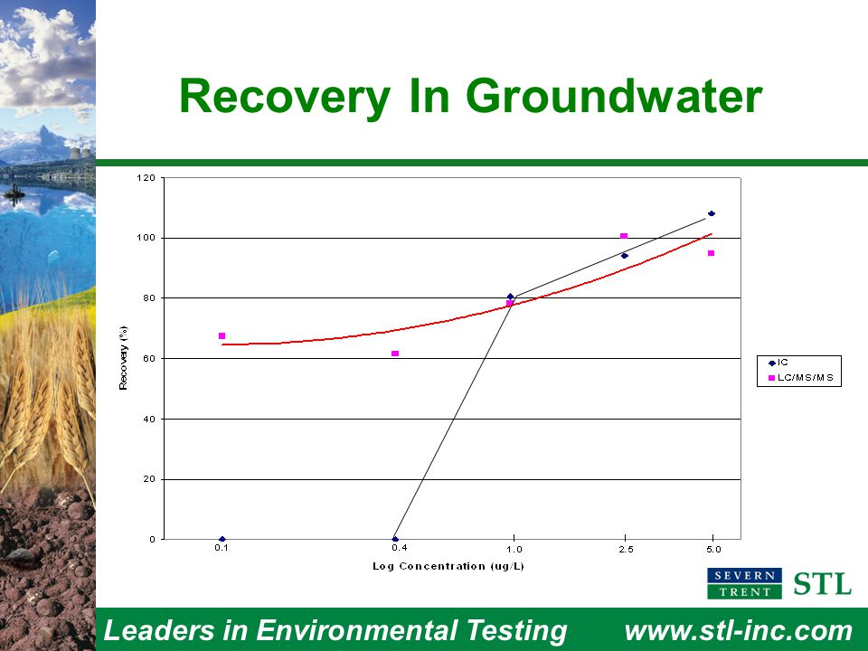 Leaders in Environmental Testingwww.stl-inc.com Recovery In Groundwater
