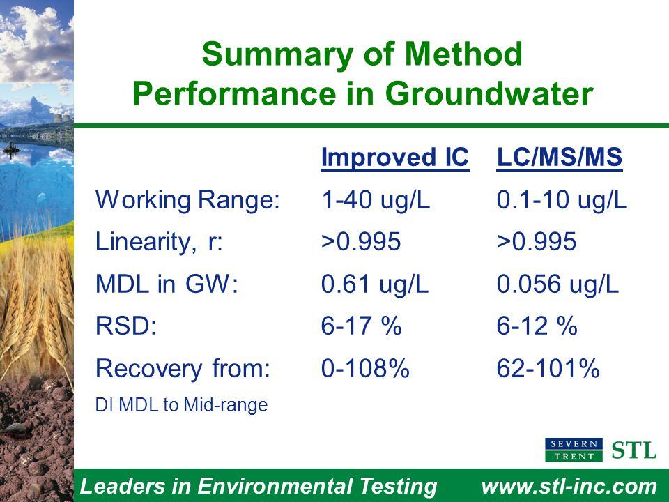 Leaders in Environmental Testingwww.stl-inc.com Summary of Method Performance in Groundwater Improved ICLC/MS/MS Working Range:1-40 ug/L0.1-10 ug/L Linearity, r:>0.995>0.995 MDL in GW:0.61 ug/L0.056 ug/L RSD:6-17 % 6-12 % Recovery from: 0-108%62-101% DI MDL to Mid-range