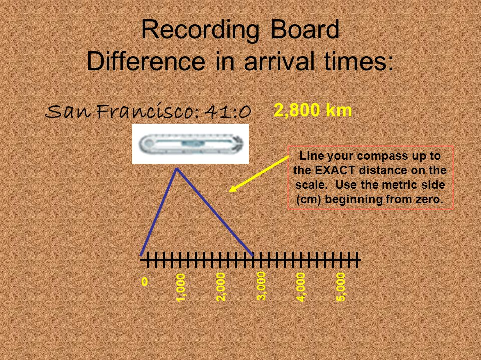 Recording Board Difference in arrival times: San Francisco: 41:0 2,800 km 1,000 2,000 3,000 4,0005,000 Line your compass up to the EXACT distance on t