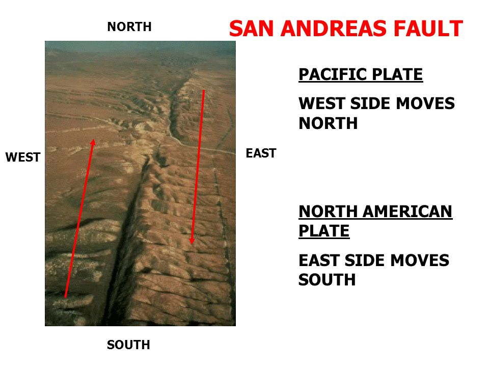 NORTH WEST SOUTH EAST SAN ANDREAS FAULT PACIFIC PLATE WEST SIDE MOVES NORTH NORTH AMERICAN PLATE EAST SIDE MOVES SOUTH