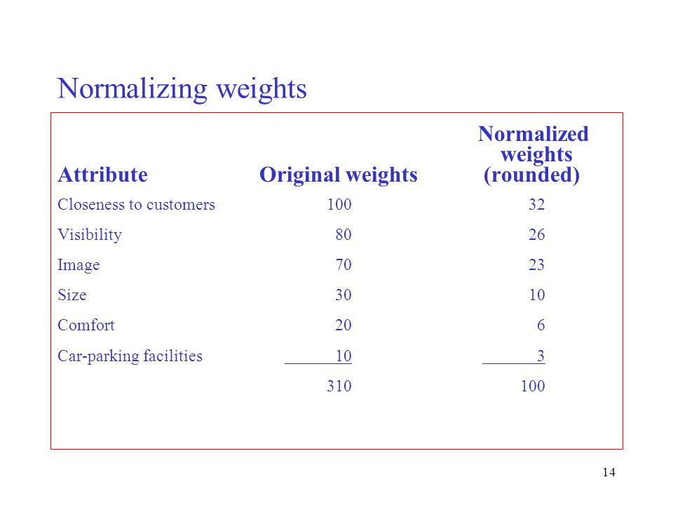 14 Normalizing weights Normalized weights AttributeOriginal weights (rounded) Closeness to customers10032 Visibility 8026 Image 7023 Size 3010 Comfort
