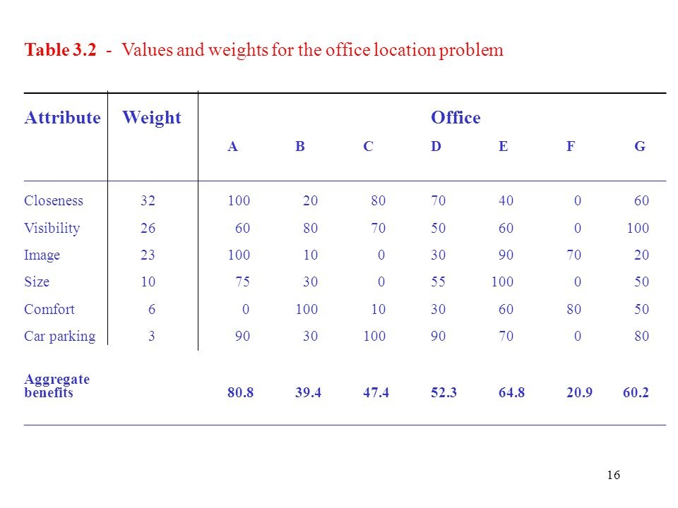 16 Table 3.2 - Values and weights for the office location problem ____________________________________________________________________ Attribute Weigh
