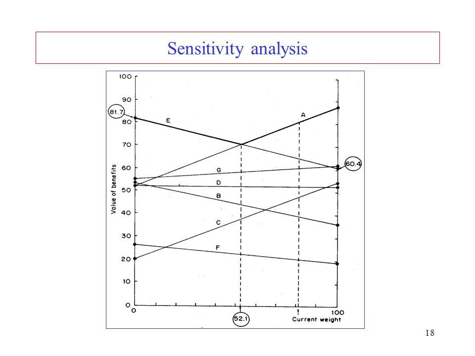 18 Sensitivity analysis