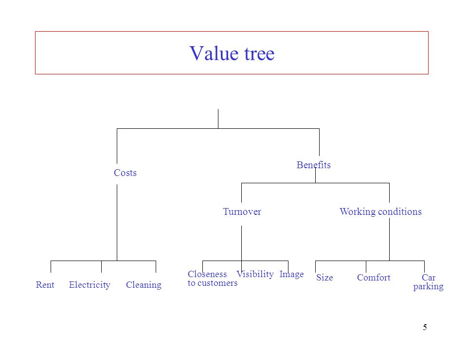 5 Value tree Costs Benefits Turnover Working conditions Rent Electricity Cleaning Closeness Visibility Image to customers Size Comfort Car parking