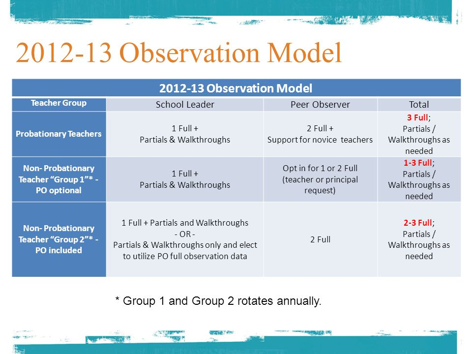 4.Track system-level reliability by double scoring some teachers with impartial observers.