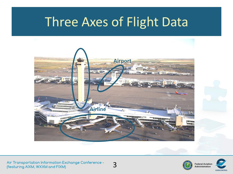 3 Airport Airline Three Axes of Flight Data