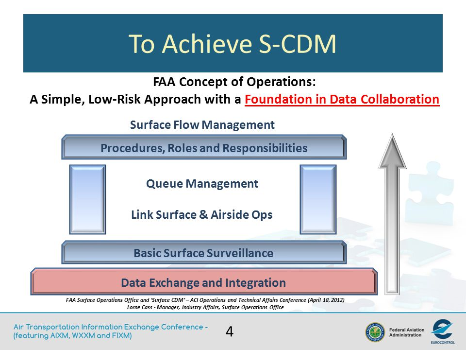 To Achieve S-CDM FAA Concept of Operations: A Simple, Low-Risk Approach with a Foundation in Data Collaboration Data Exchange and Integration Basic Surface Surveillance Procedures, Roles and Responsibilities Queue Management Link Surface & Airside Ops Surface Flow Management FAA Surface Operations Office and 'Surface CDM' – ACI Operations and Technical Affairs Conference (April 18, 2012) Lorne Cass - Manager, Industry Affairs, Surface Operations Office 4