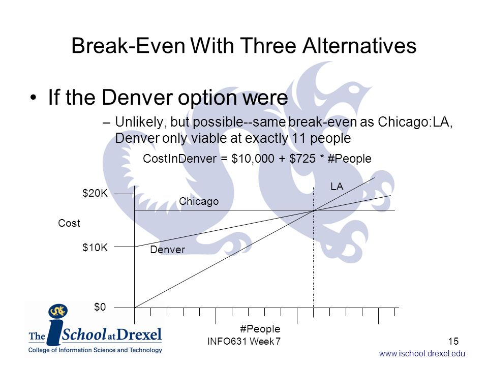 www.ischool.drexel.edu Break-Even With Three Alternatives If the Denver option were –Unlikely, but possible--same break-even as Chicago:LA, Denver only viable at exactly 11 people CostInDenver = $10,000 + $725 * #People #People Cost Chicago LA $0 $10K $20K Denver 15INFO631 Week 7