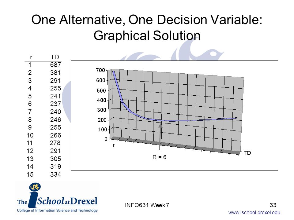 www.ischool.drexel.edu One Alternative, One Decision Variable: Graphical Solution r TD 1 687 2 381 3 291 4 255 5 241 6 237 7 240 8 246 9 255 10 266 11 278 12 291 13 305 14 319 15 334 R = 6 33INFO631 Week 7