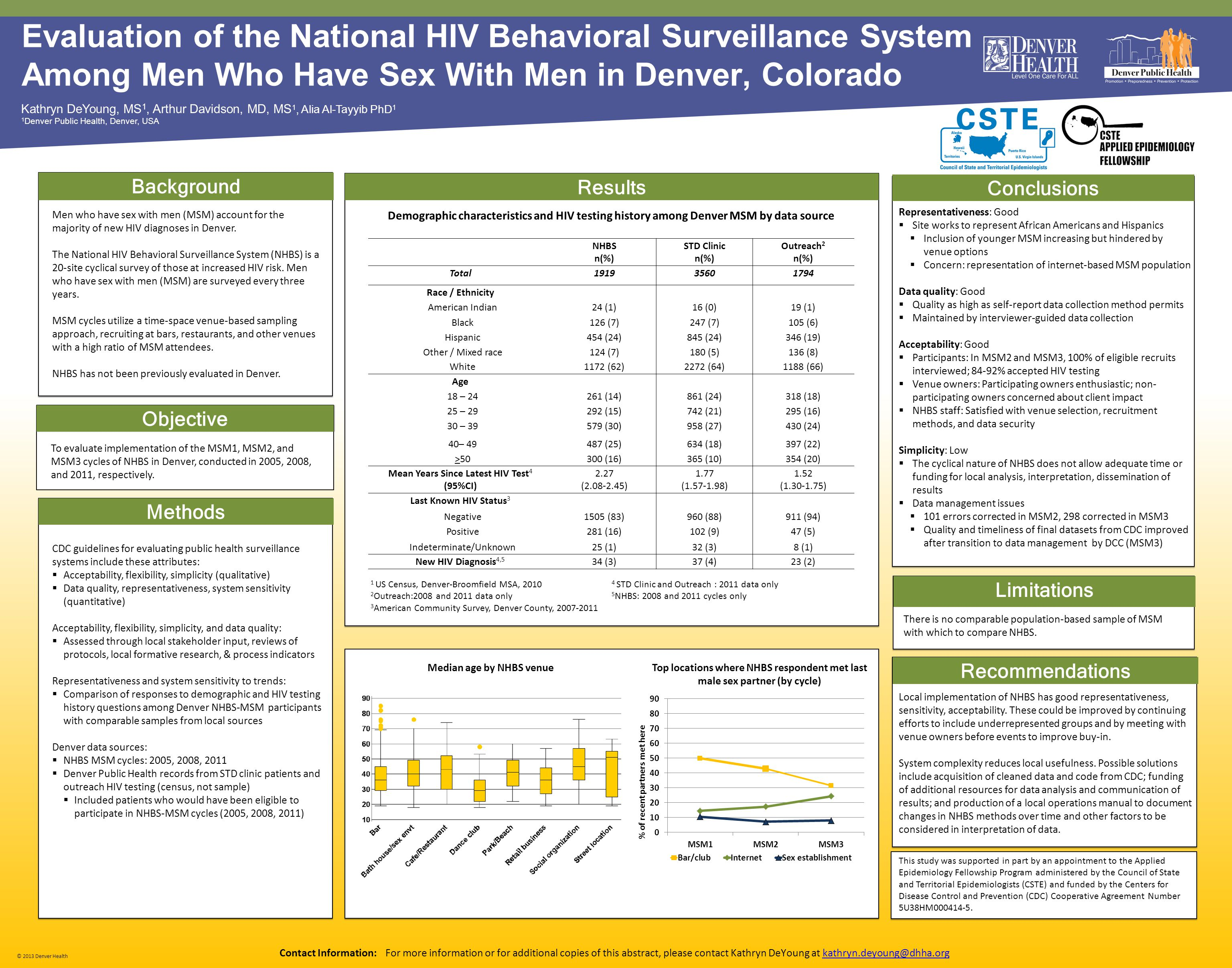 © 2013 Denver Health Evaluation of the National HIV Behavioral Surveillance System Among Men Who Have Sex With Men in Denver, Colorado Kathryn DeYoung, MS 1, Arthur Davidson, MD, MS 1, Alia Al-Tayyib PhD 1 1 Denver Public Health, Denver, USA Results Conclusions Contact Information: For more information or for additional copies of this abstract, please contact Kathryn DeYoung at kathryn.deyoung@dhha.orgkathryn.deyoung@dhha.org TIPS FOR POSTERS: [Do not adjust this area.
