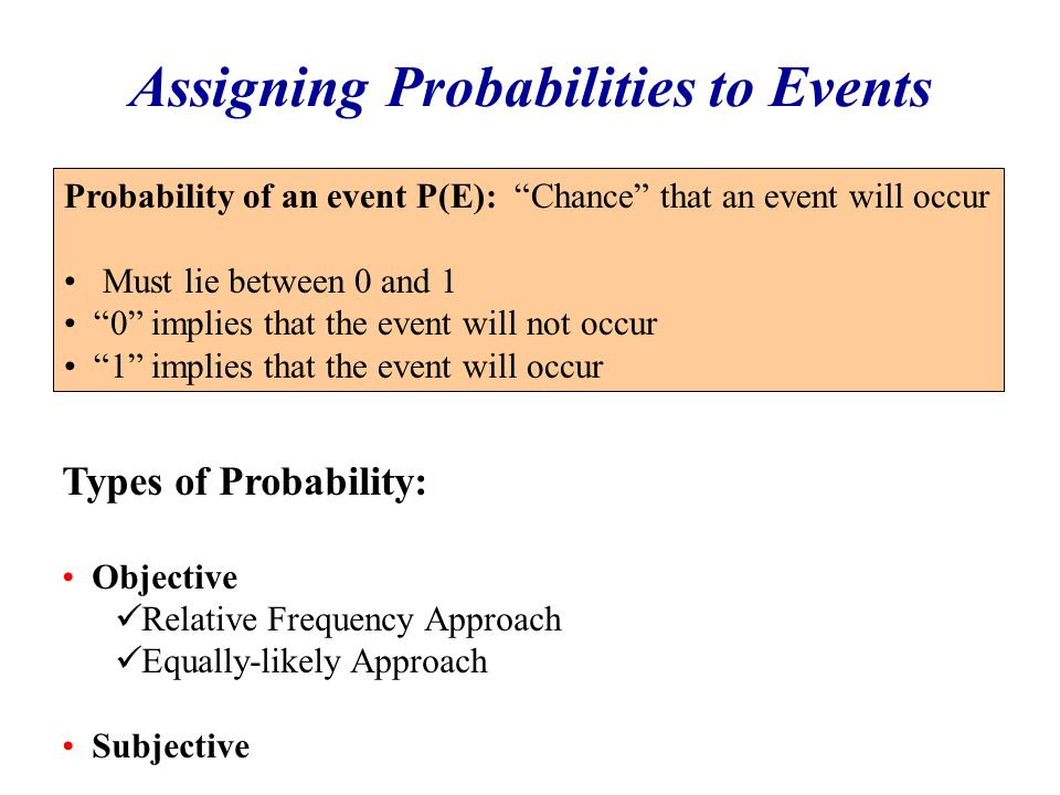 Assigning Probabilities to Events Probability of an event P(E): Chance that an event will occur Must lie between 0 and 1 0 implies that the event will not occur 1 implies that the event will occur Types of Probability: Objective Relative Frequency Approach Equally-likely Approach Subjective