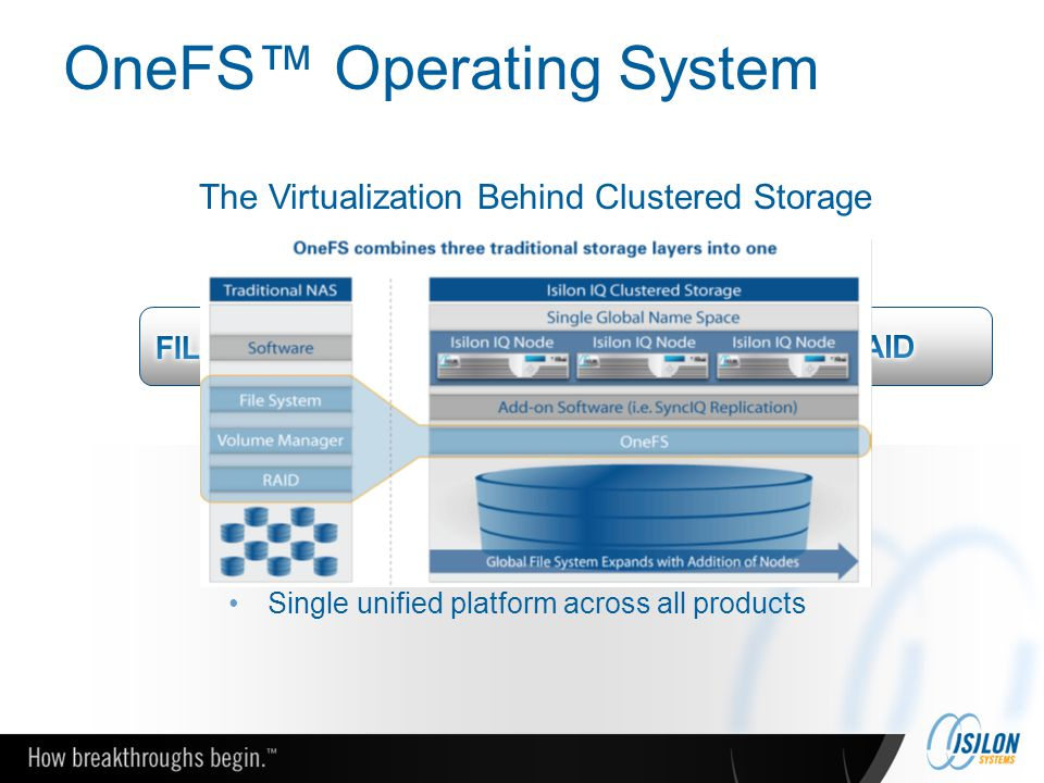 OneFS™ Operating System Creates one giant network drive High performance, fully symmetric file system Easy to manage and grow Single unified platform