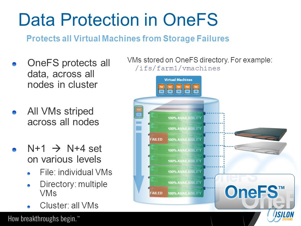 Data Protection in OneFS OneFS protects all data, across all nodes in cluster All VMs striped across all nodes N+1  N+4 set on various levels File: i